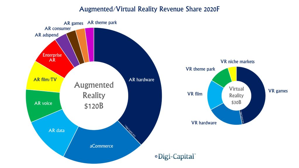 augmented reality, Virtual Reality and Augmented Reality: What Can They Do For Your Business?